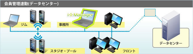 i-manager