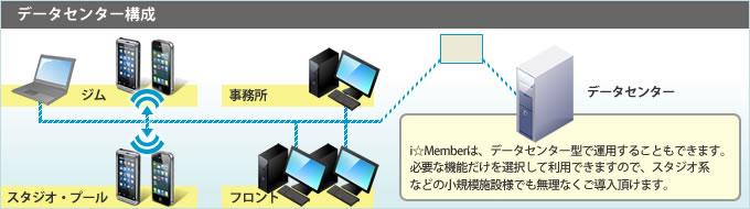 i-member