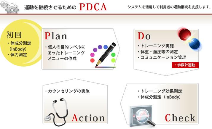運動処方システム「i☆Trainer」 PDCA