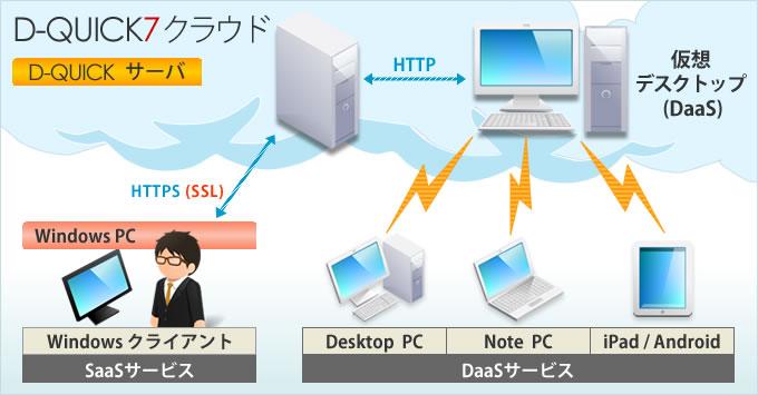 Daas~仮想デスクトップサービス~